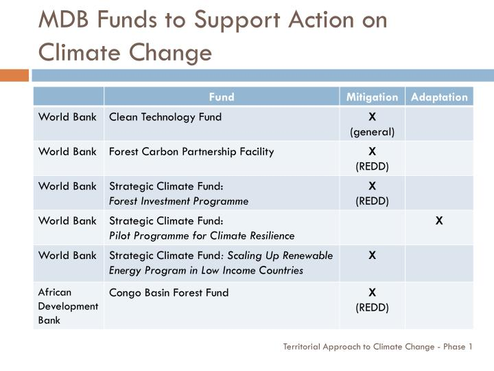 MDB Funds to Support Action on Climate Change