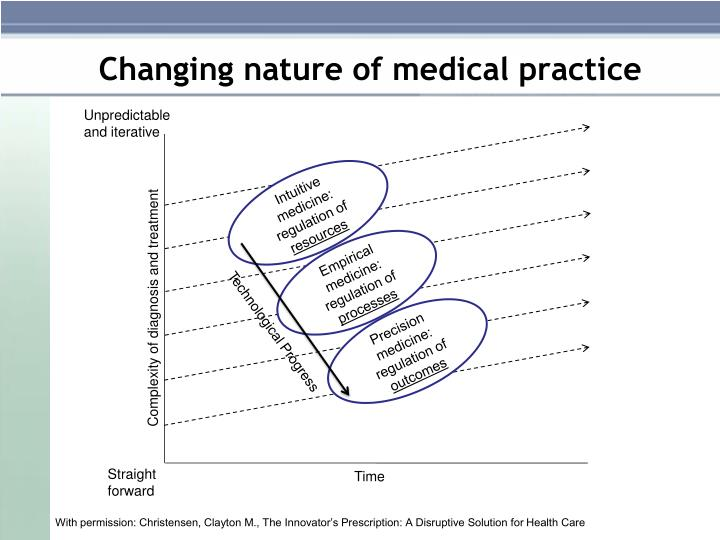 Changing nature of medical practice
