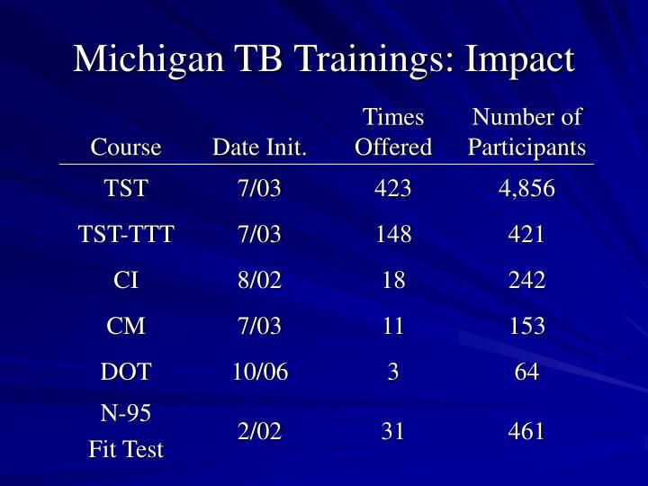 Michigan TB Trainings: Impact