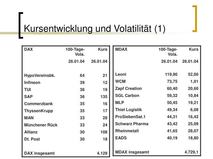 Kursentwicklung und Volatilität (1)