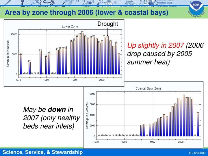 Area by zone through 2006 (lower & coastal bays)
