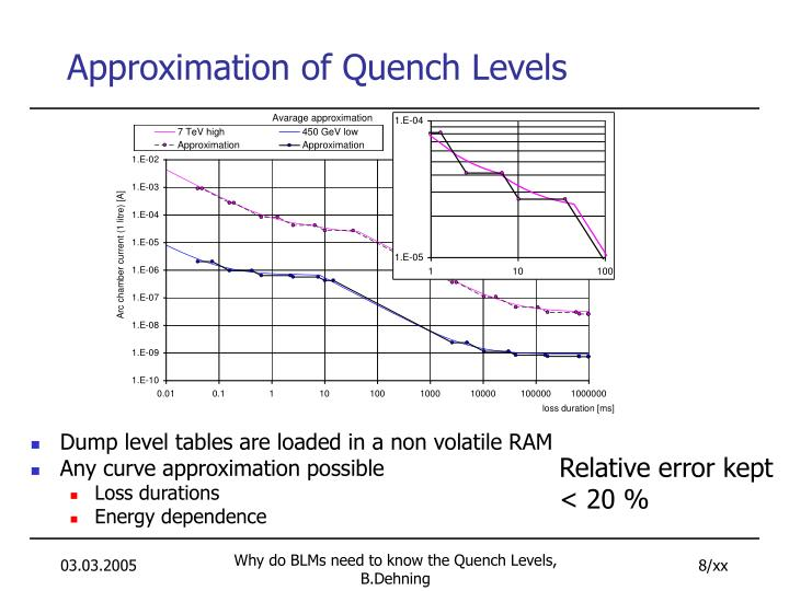 Approximation of Quench Levels