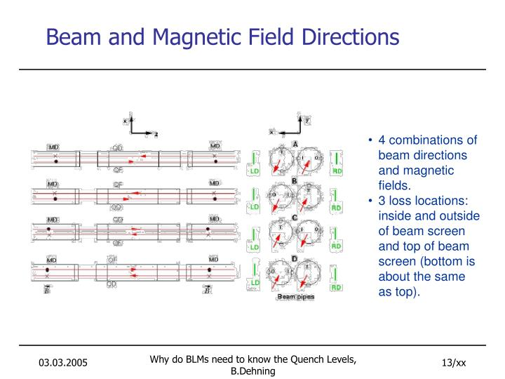 Beam and Magnetic Field Directions