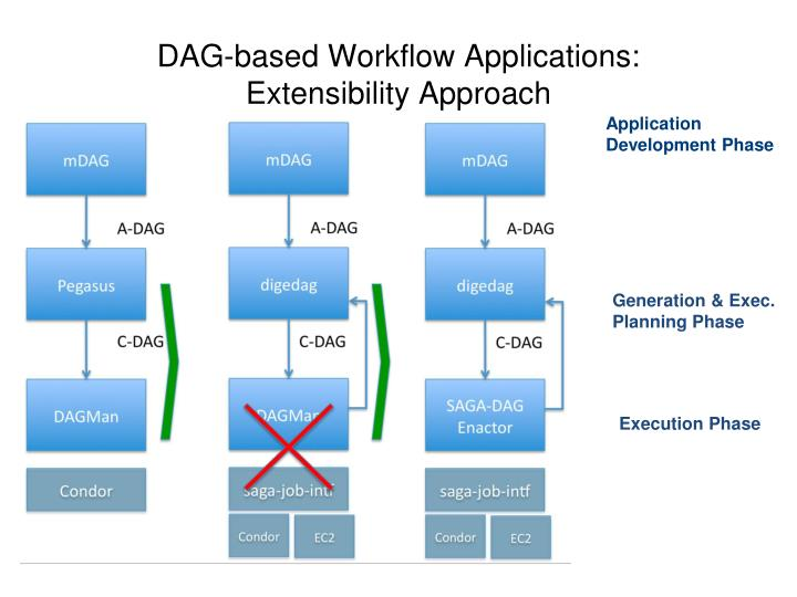 DAG-based Workflow Applications: