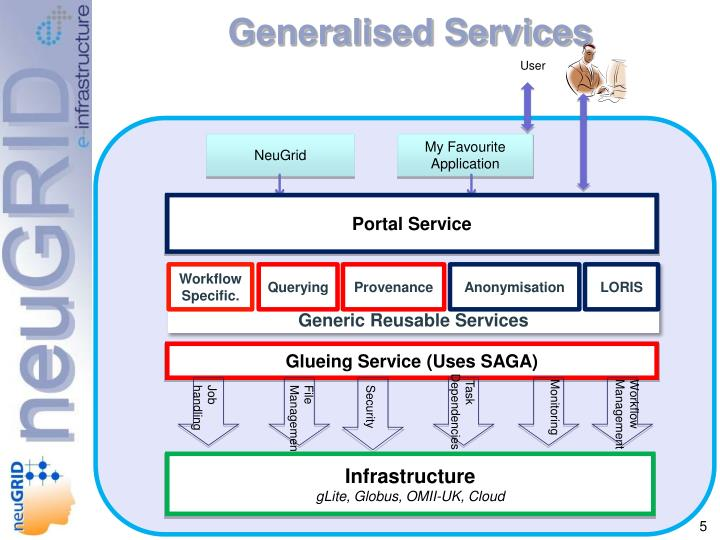 Generalised Services
