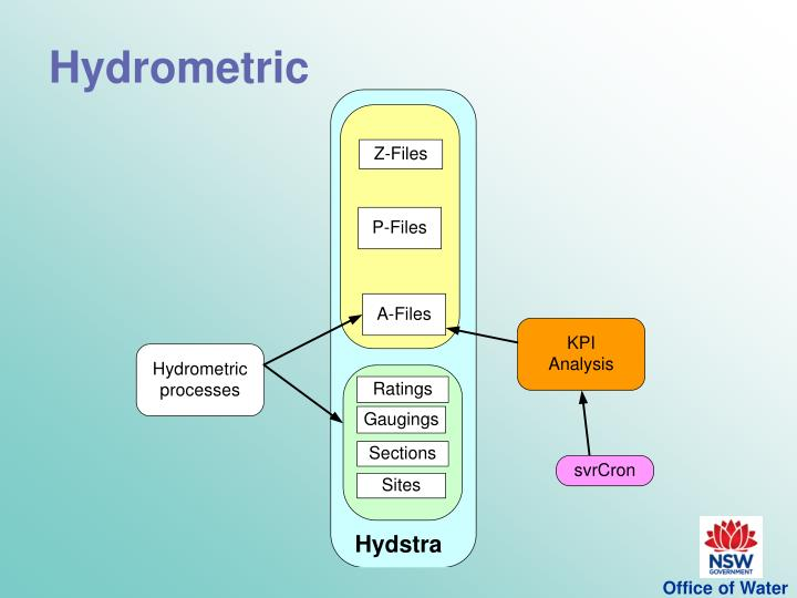 Hydrometric