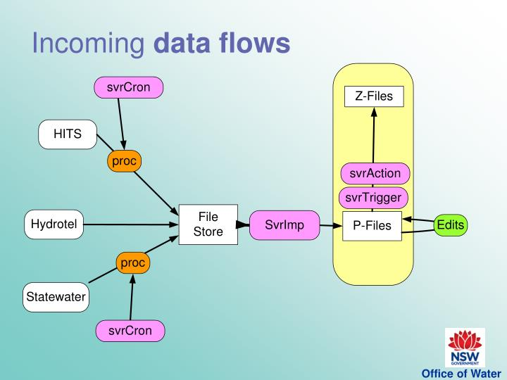 Incoming data flows