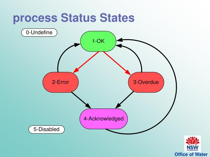 process Status States