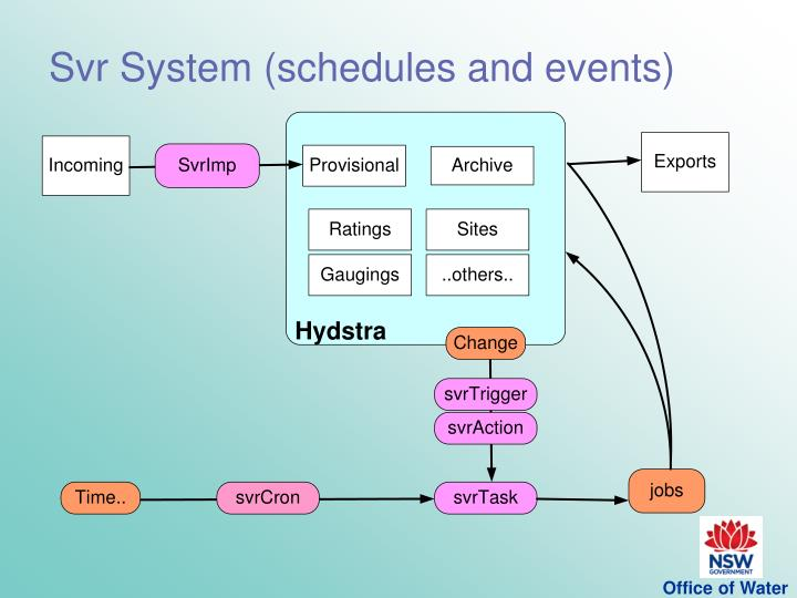Svr System (schedules and events)