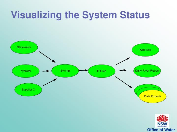 Visualizing the System Status