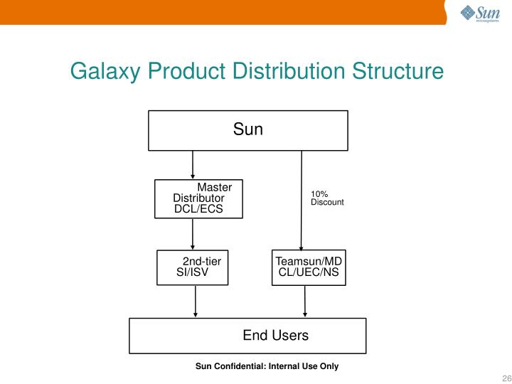 Galaxy Product Distribution Structure