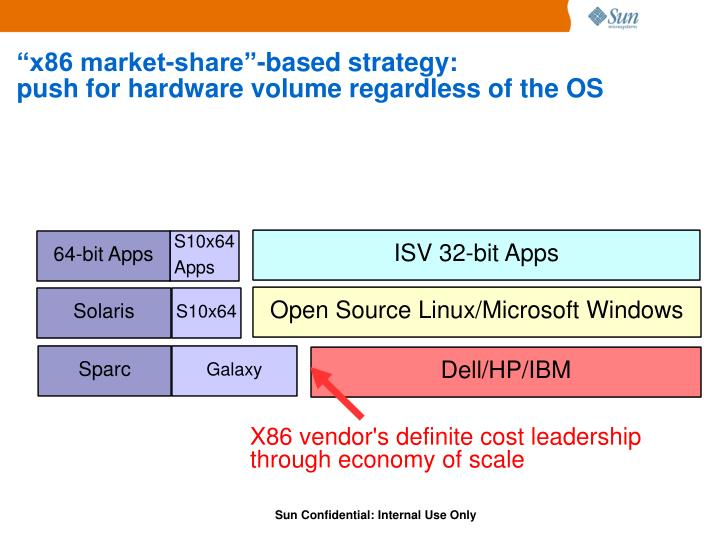 """x86 market-share""-based strategy:"