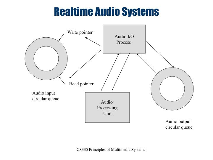 Realtime Audio Systems
