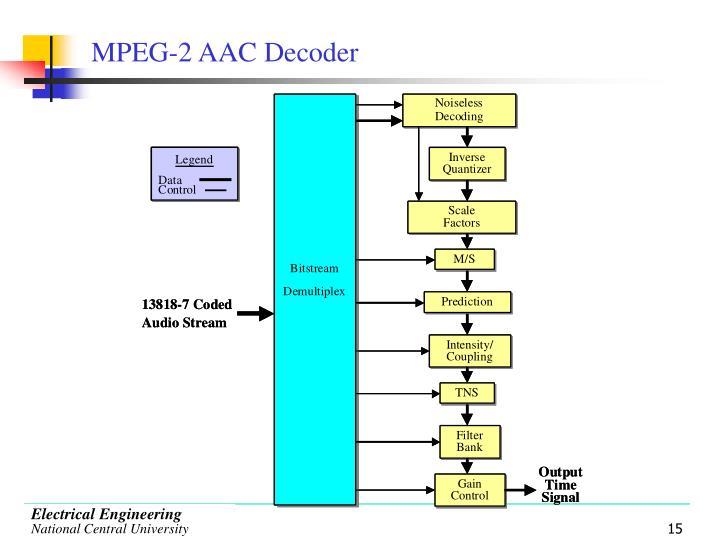 MPEG-2 AAC Decoder