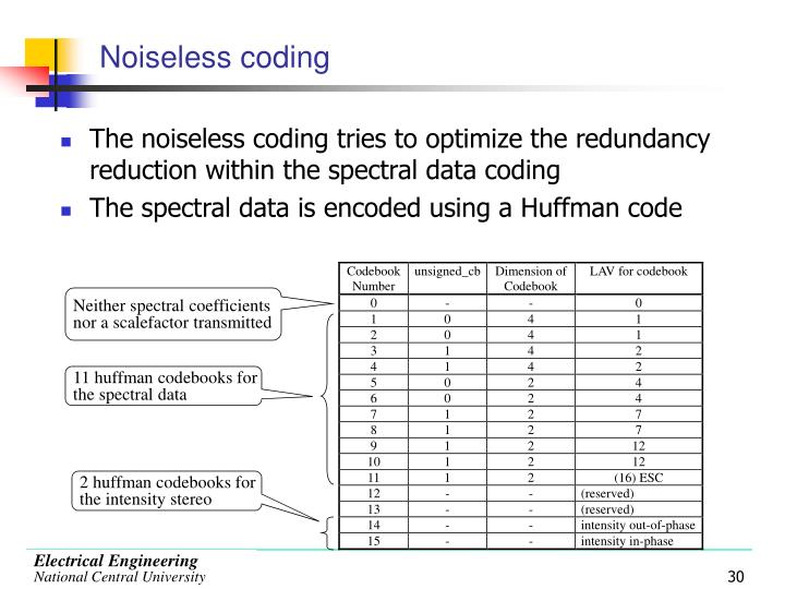 11 huffman codebooks for  the spectral data