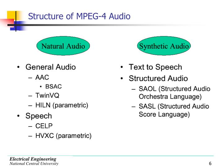 Structure of MPEG-4 Audio