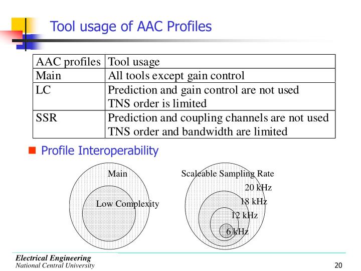 Tool usage of AAC Profiles