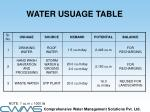 water usuage table