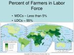 percent of farmers in labor force