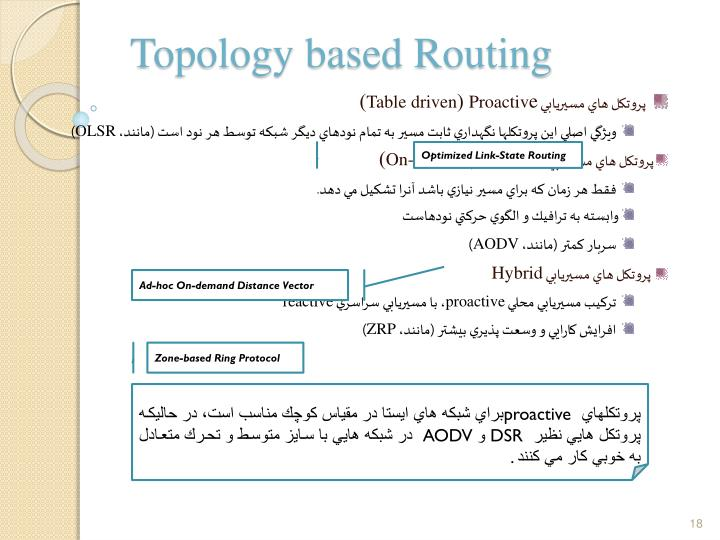 Topology based Routing