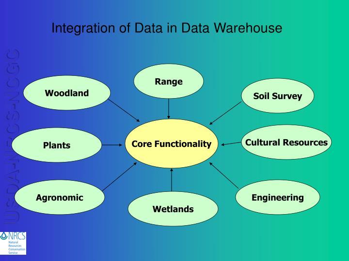 Integration of Data in Data Warehouse