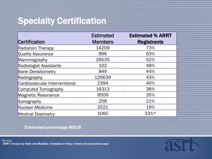 Specialty Certification