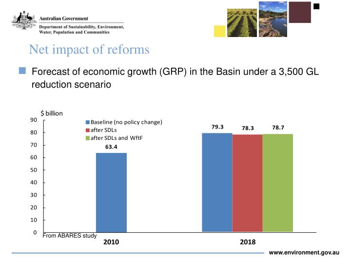 Net impact of reforms