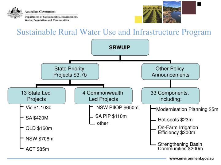 Sustainable Rural Water Use and Infrastructure Program