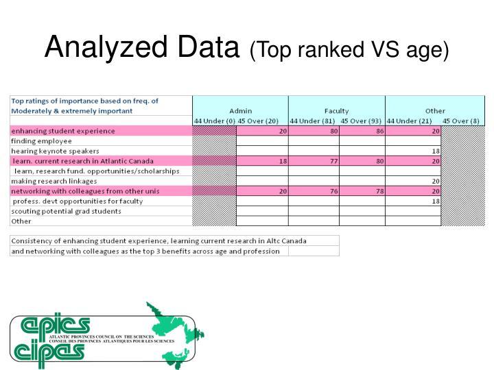 Analyzed Data