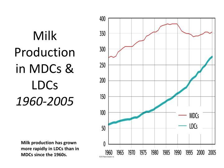 Milk Production in MDCs & LDCs