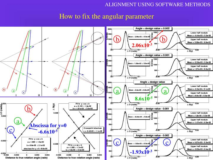 ALIGNMENT USING SOFTWARE METHODS