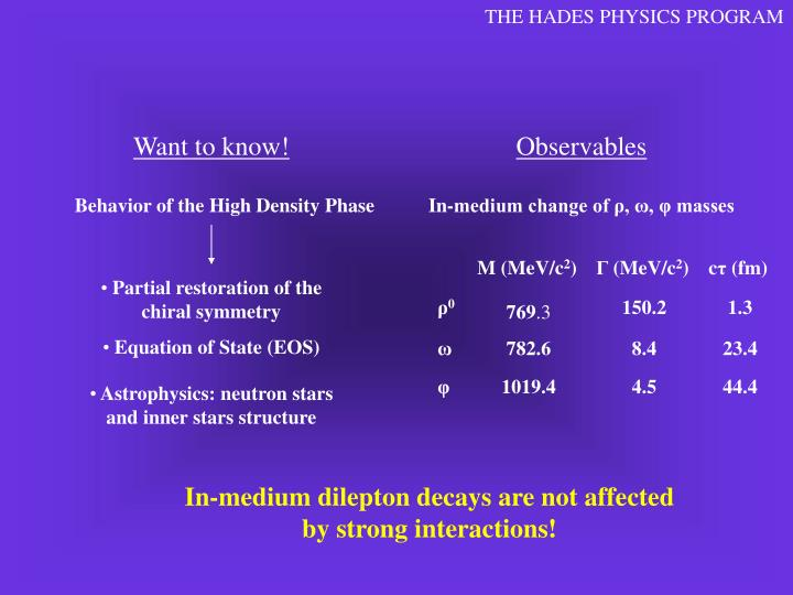 THE HADES PHYSICS PROGRAM