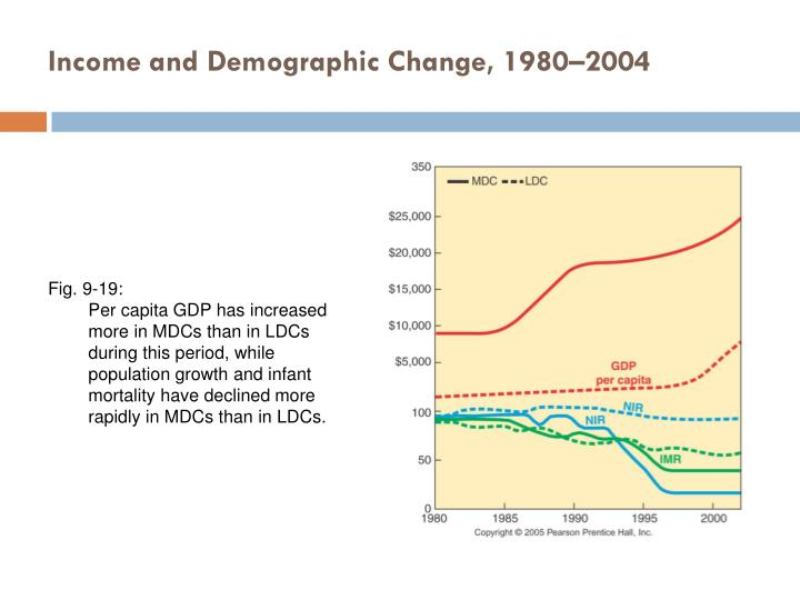 Income and Demographic Change, 1980–2004