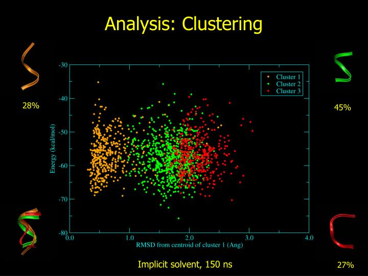 Analysis: Clustering