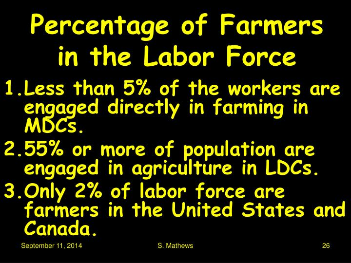 Percentage of Farmers in the Labor Force
