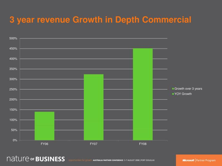 3 year revenue Growth in Depth Commercial