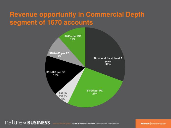 Revenue opportunity in Commercial Depth segment of 1670 accounts