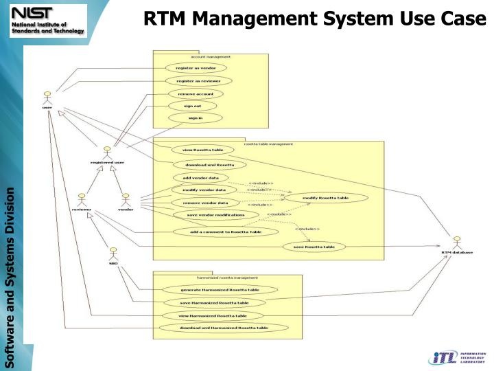 RTM Management System Use Case