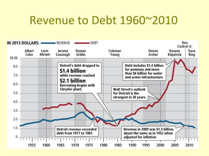 Revenue to Debt 1960~2010