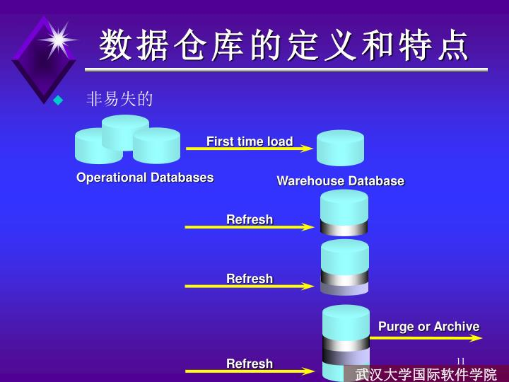Warehouse Database