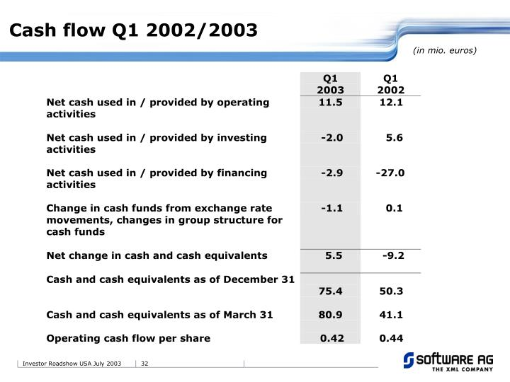 Cash flow Q1 2002/2003