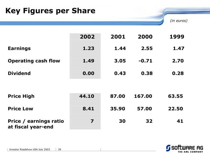 Key Figures per Share