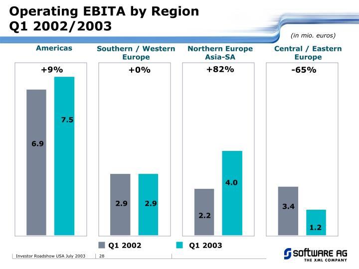 Operating EBITA by Region