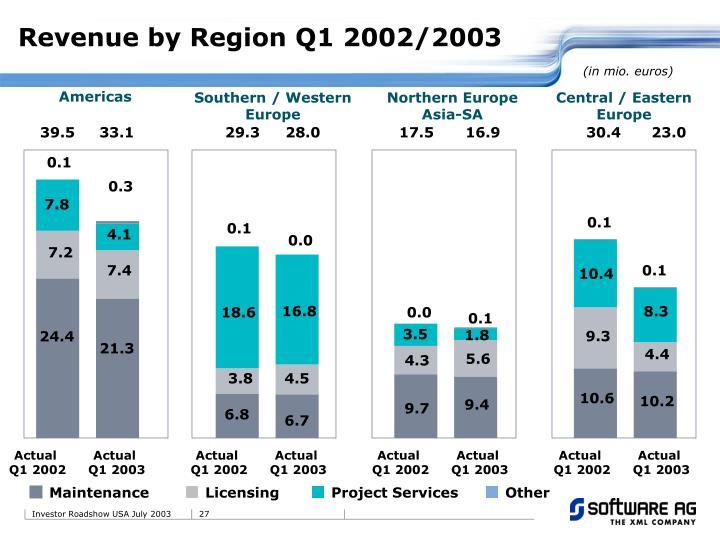 Revenue by Region Q1 2002/2003