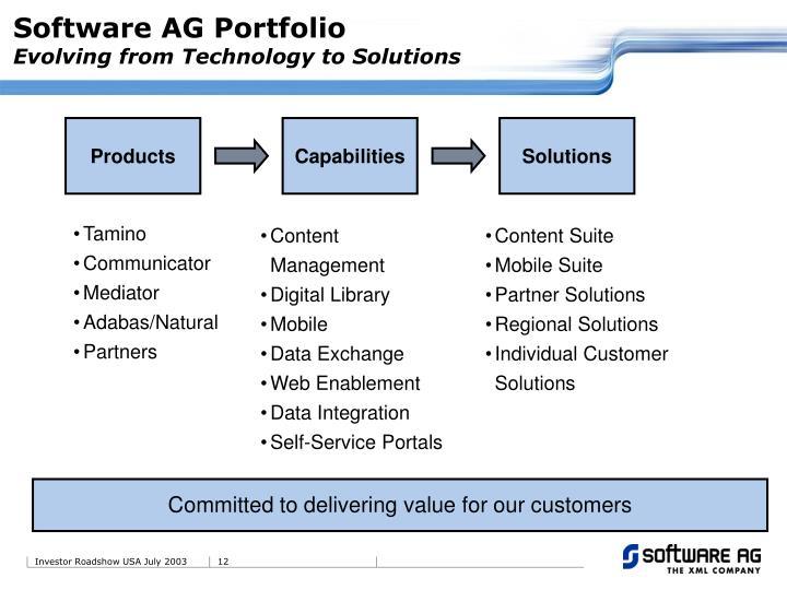Software AG Portfolio