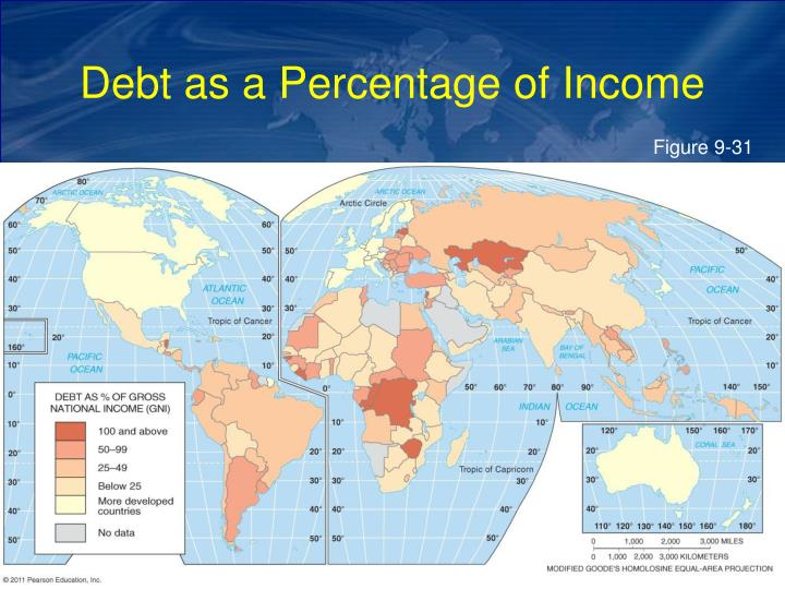 Debt as a Percentage of Income