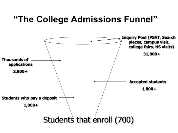 """""""The College Admissions Funnel"""""""