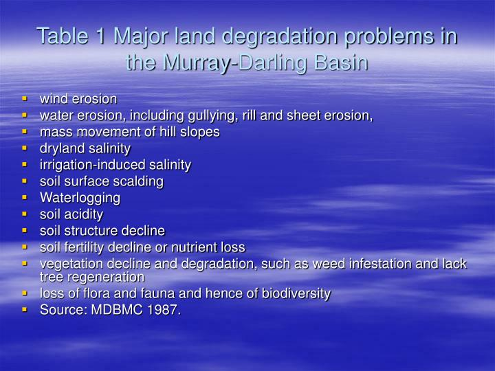 Table 1 Major land degradation problems in the Murray-Darling Basin