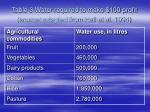 table 3 water required to make 100 profit source adapted from hall et al 1994