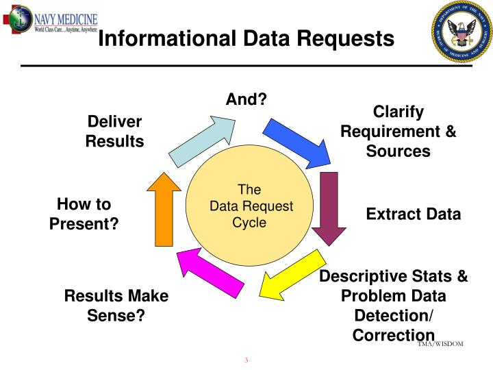 Informational data requests